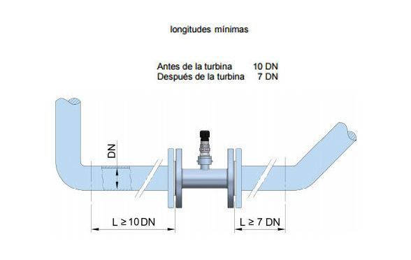 Tramos_rectos_caudalimetro_Turbina_Tecfluid