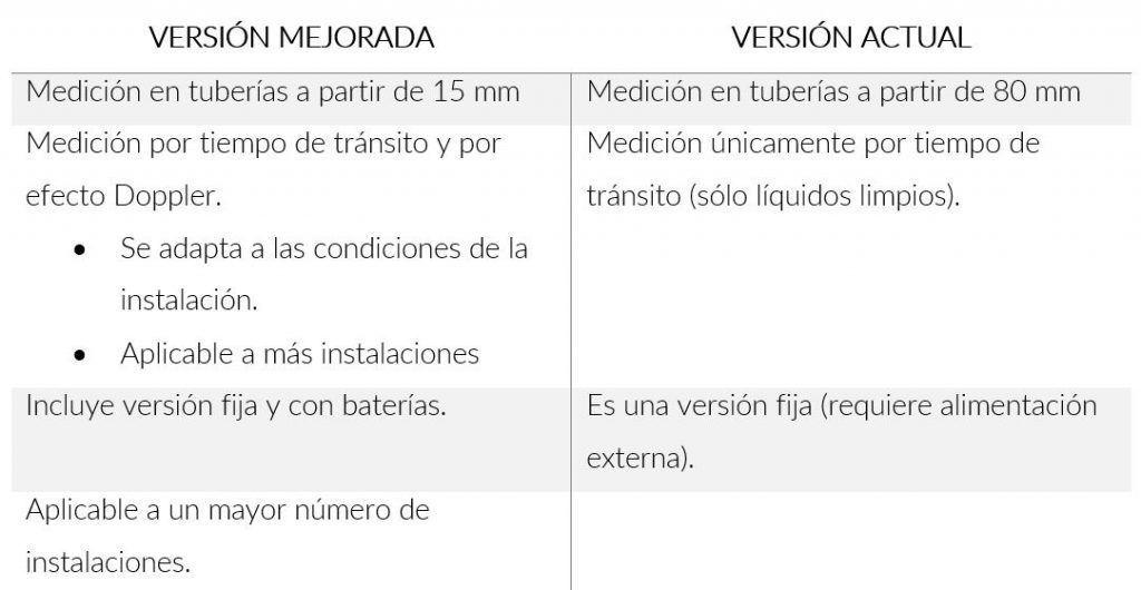 Versión_actual_vs_versión_mejorada