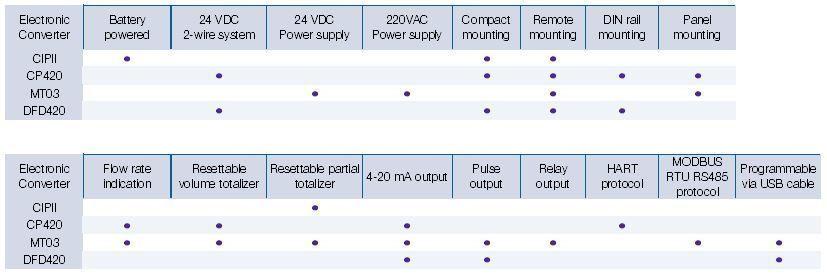 COVOL_electronic_converters_functionalities_Tecfluid