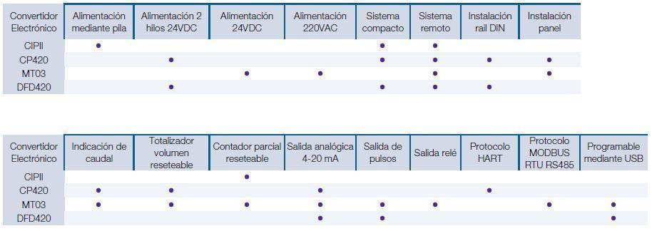 Funcionalidades_convertidores_electronicos_COVOL_Tecfluid