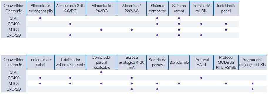 Funcionalitats_convertidors_electronics_COVOL_Tecfluid